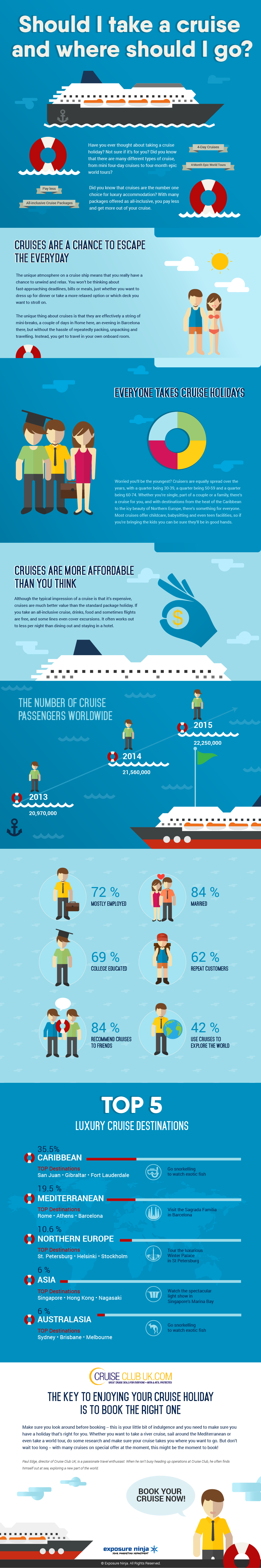 Should I Take A Cruise Infographic